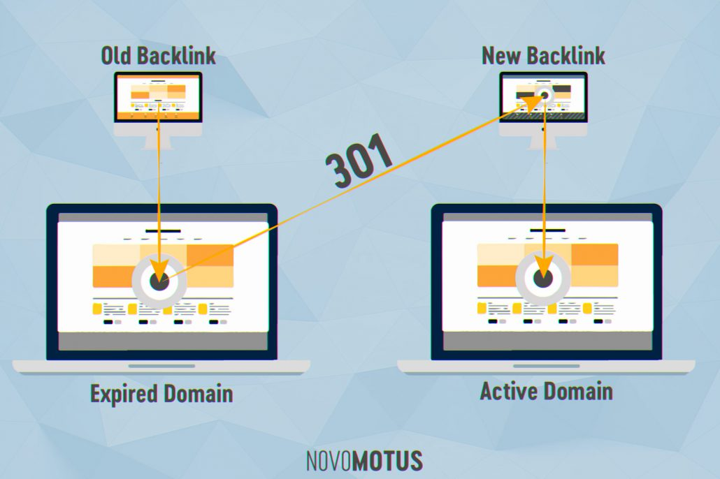 Expired Domain 301 Redirect Method Novomotus SEO