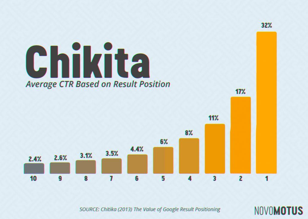 2013 Chikita Search Engine Result CTR Survey