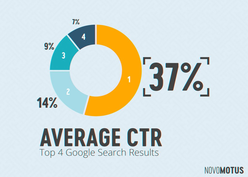 Google Results Top Page Average CTR by Position