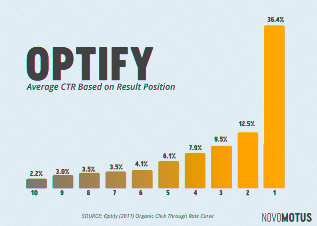 2011 Optify Search Engine Result CTR Survey