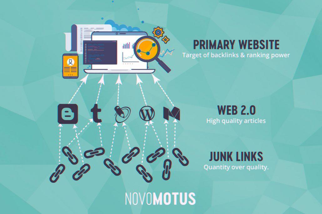 Web 2.0 Tiered Backlinks Novomotus SEO