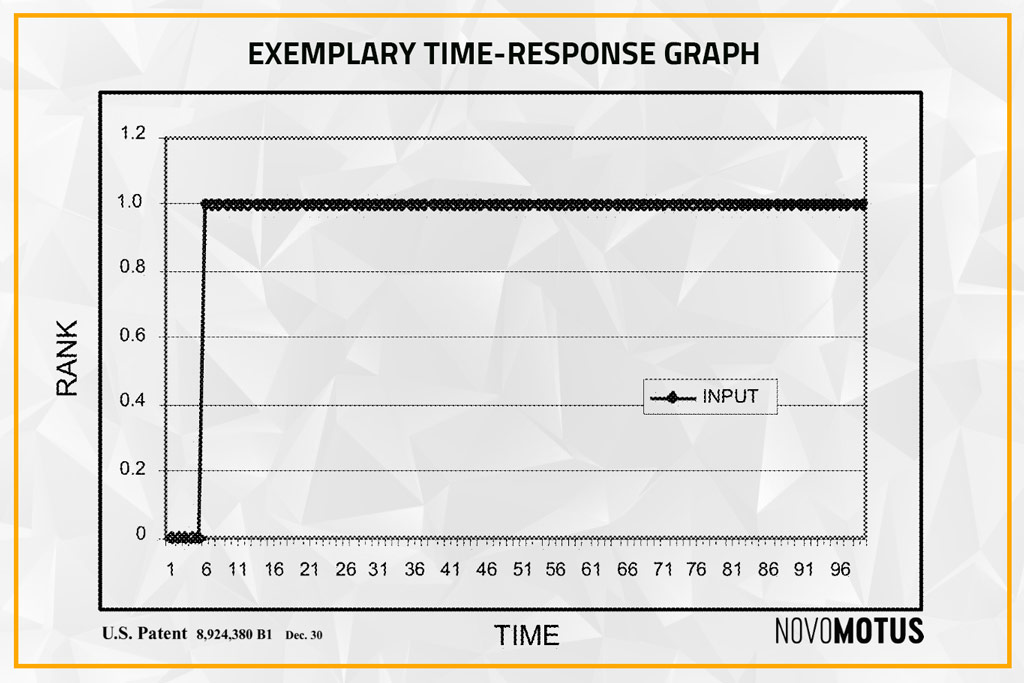 Rank Increase Chart