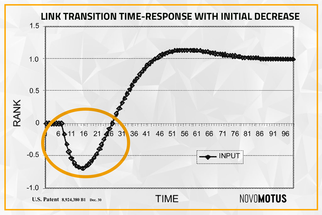 Initial Rank Decrease with Link Transition Function