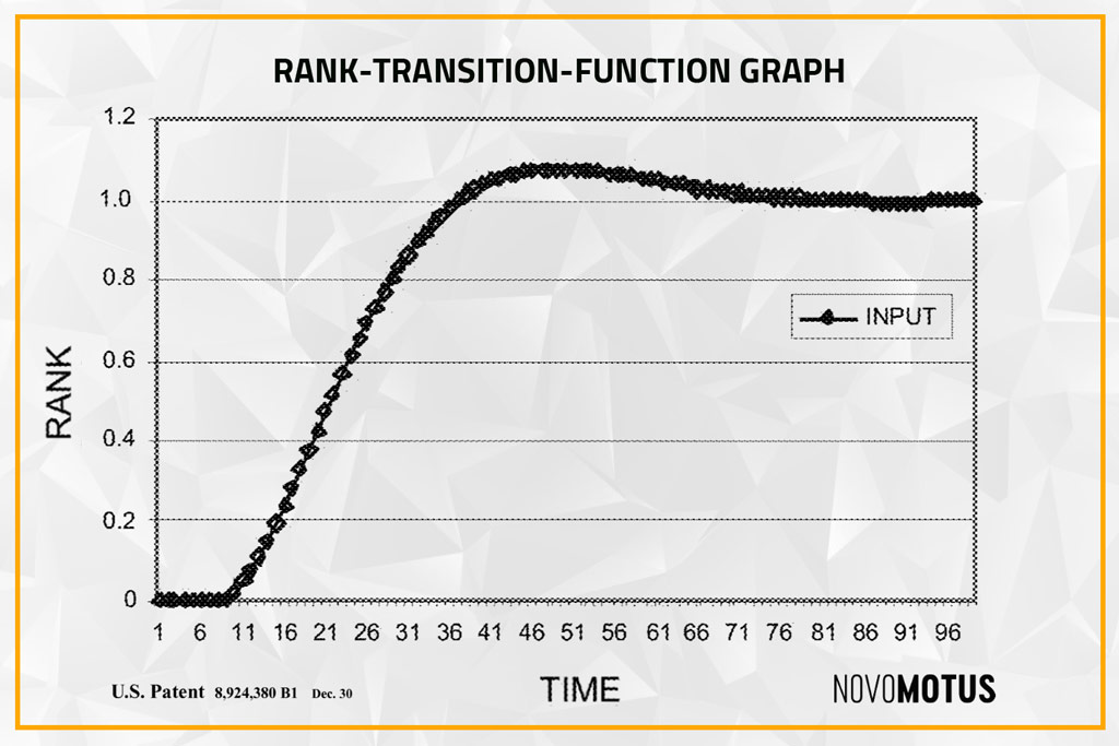 Rank Transition Function Chart