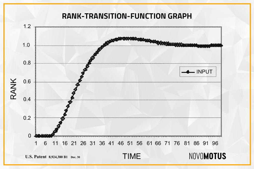 Rank Transition Function Chart